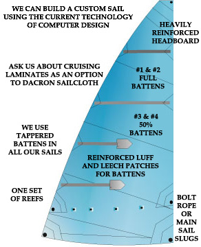 mainsail features